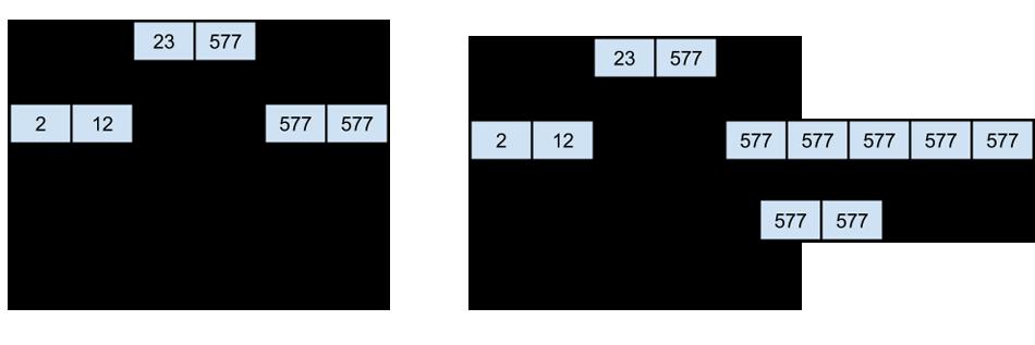 Пример того как выглядит B дерево