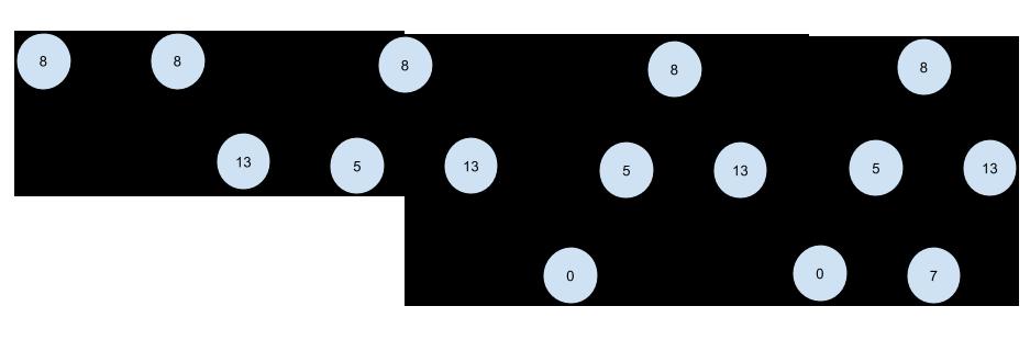 Пример построения бинарного дерева