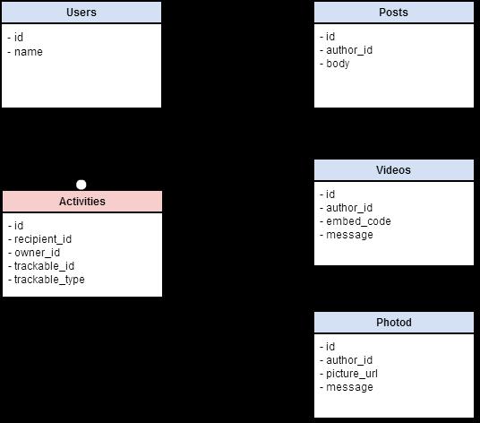 Примерная схема базы данных социальной сети